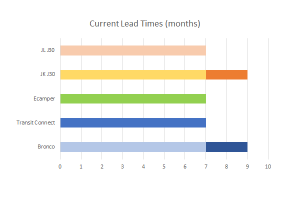 Current Order Lead Times