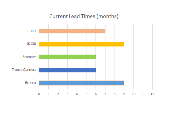 Order Lead Times